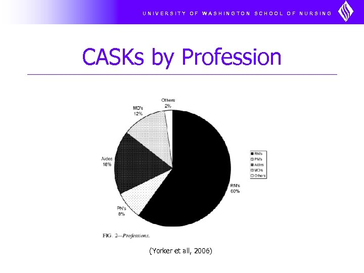 UNIVERSITY OF WASHINGTON SCHOOL OF NURSING CASKs by Profession (Yorker et all, 2006)