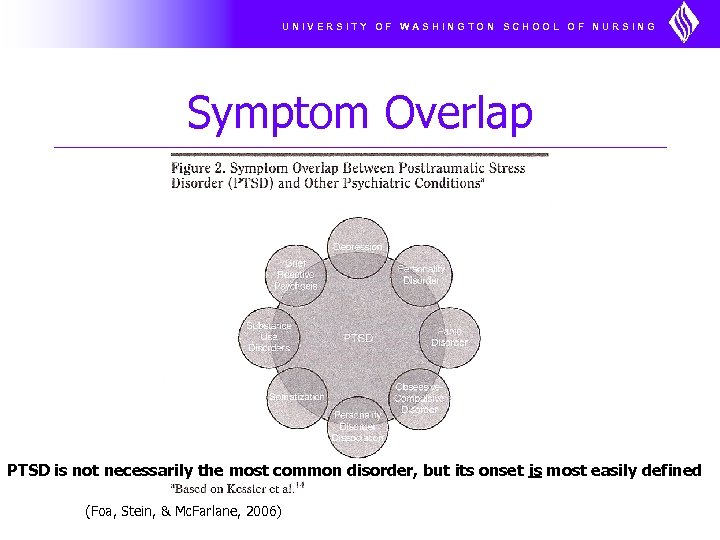 UNIVERSITY OF WASHINGTON SCHOOL OF NURSING Symptom Overlap PTSD is not necessarily the most