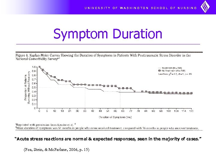 "UNIVERSITY OF WASHINGTON SCHOOL OF NURSING Symptom Duration ""Acute stress reactions are normal &"