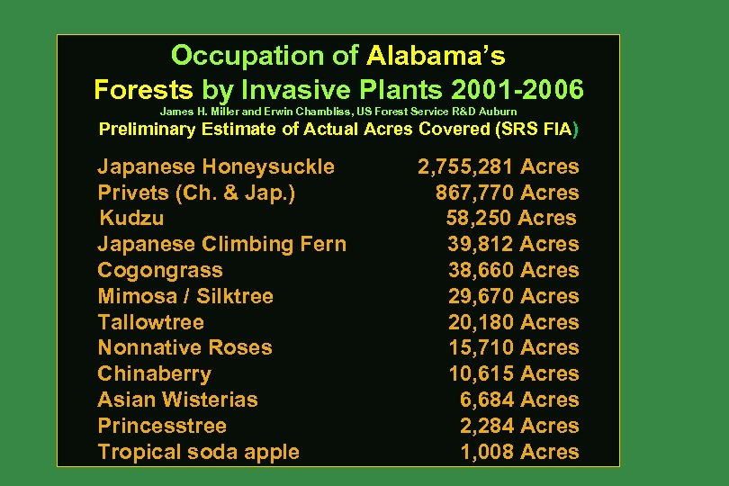 Occupation of Alabama's Forests by Invasive Plants 2001 -2006 James H. Miller and Erwin