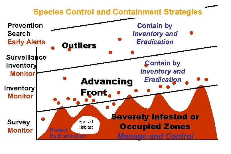 Species Control and Containment Strategies Prevention Search Early Alerts Surveillance Inventory Monitor Survey Monitor