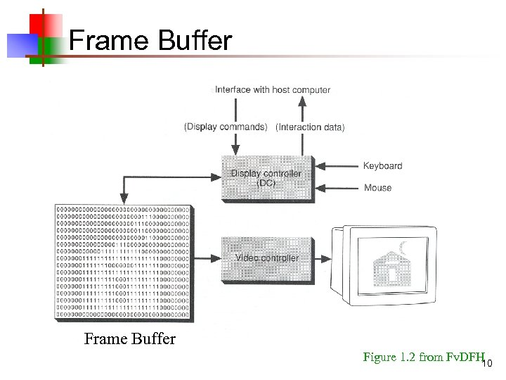 Frame Buffer Figure 1. 2 from Fv. DFH 10