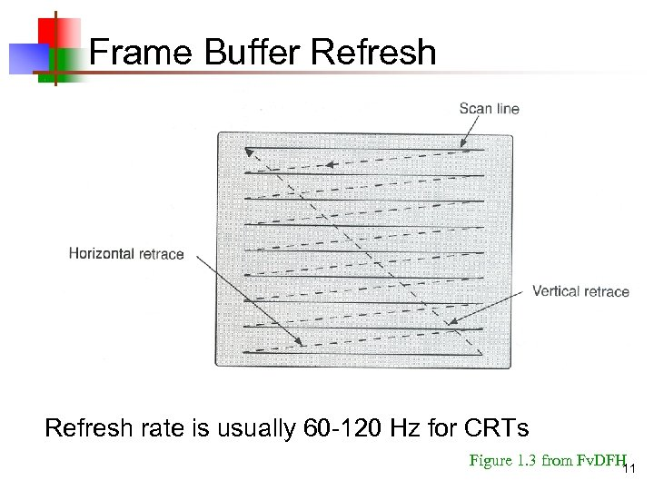 Frame Buffer Refresh rate is usually 60 -120 Hz for CRTs Figure 1. 3