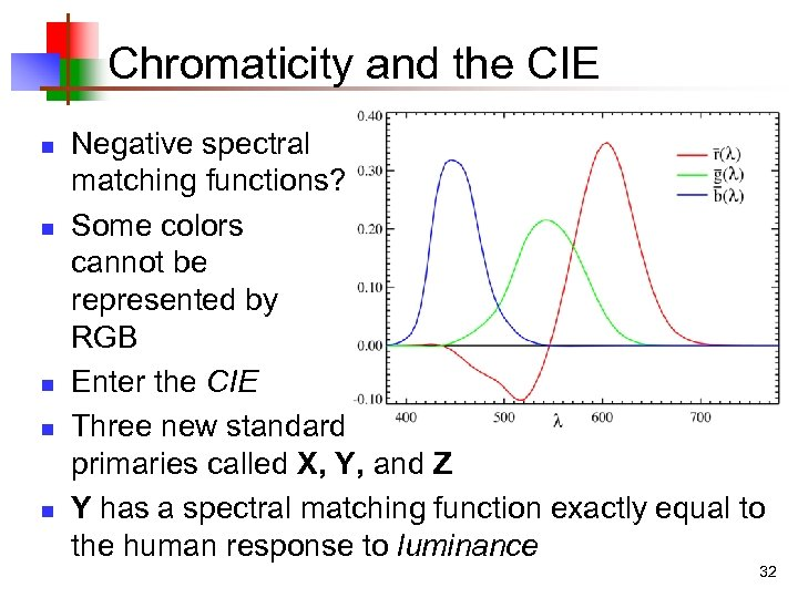 Chromaticity and the CIE n n n Negative spectral matching functions? Some colors cannot