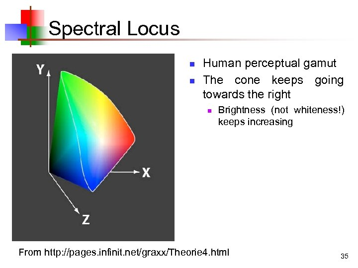 Spectral Locus n n Human perceptual gamut The cone keeps going towards the right