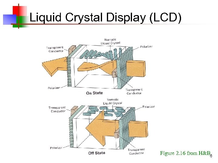 Liquid Crystal Display (LCD) Figure 2. 16 from H&B 6