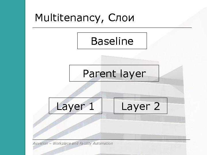 Multitenancy, Слои Baseline Parent layer Layer 1 Axxerion – Workplace and Facility Automation Layer