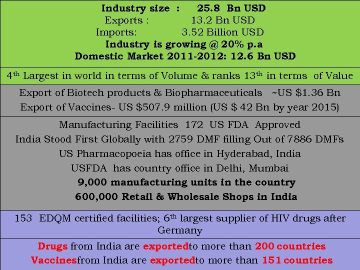Industry size : 25. 8 Bn USD Exports : 13. 2 Bn USD Imports: