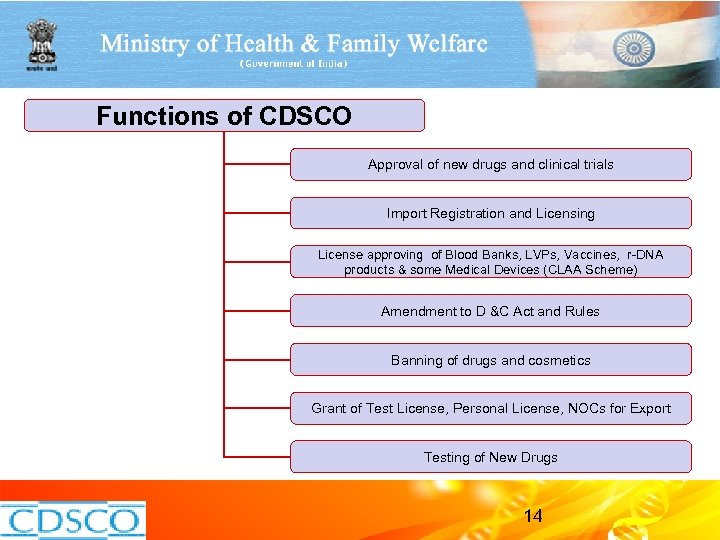 Functions of CDSCO Approval of new drugs and clinical trials Import Registration and Licensing