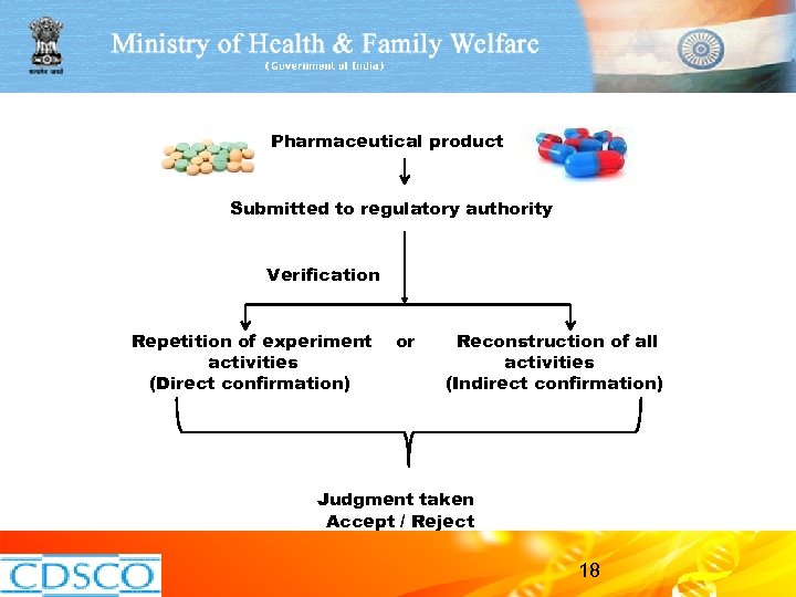 Pharmaceutical product Submitted to regulatory authority Verification Repetition of experiment activities (Direct confirmation)