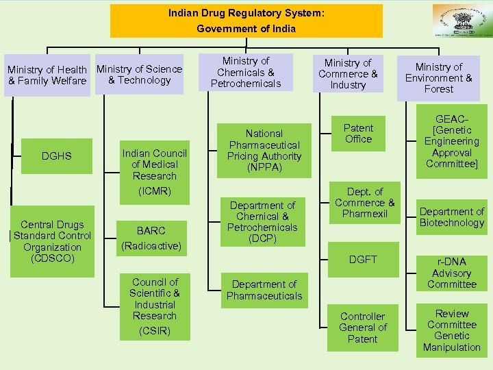 Indian Drug Regulatory System: Government of India Ministry of Health Ministry of Science &