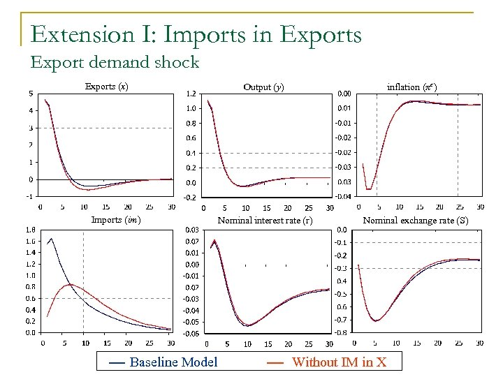 Extension I: Imports in Exports Export demand shock Exports (x) Output (y) Imports (im)