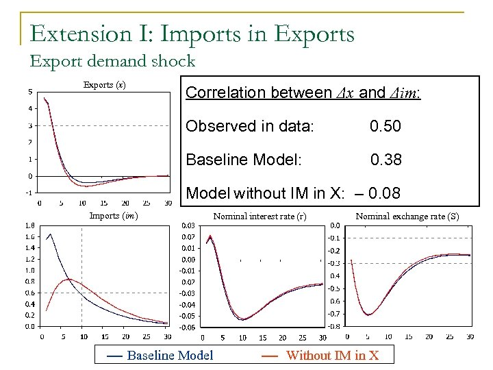 Extension I: Imports in Exports Export demand shock Exports (x) Output (y) inflation (πc)