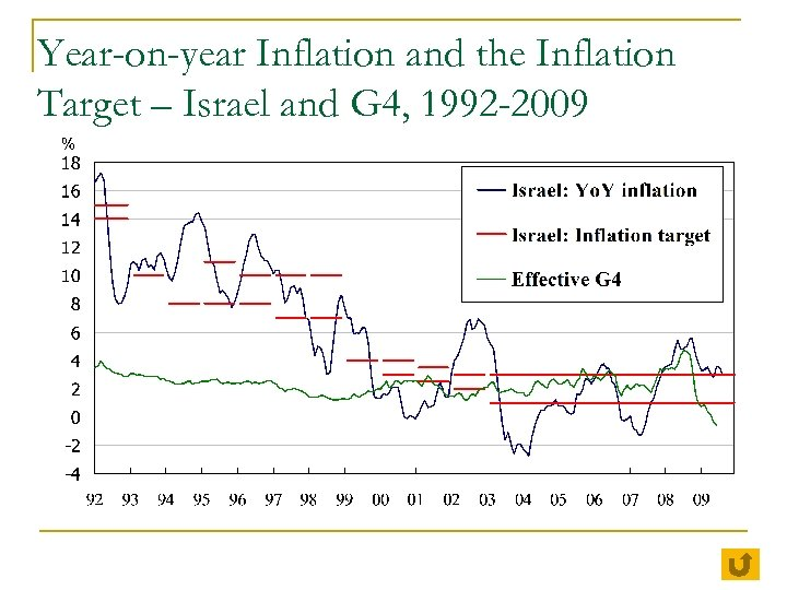 Year-on-year Inflation and the Inflation Target – Israel and G 4, 1992 -2009