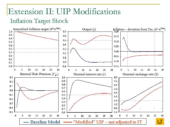 Extension II: UIP Modifications Inflation Target Shock Annualized Inflation target (4*πTAR) External Risk Premium