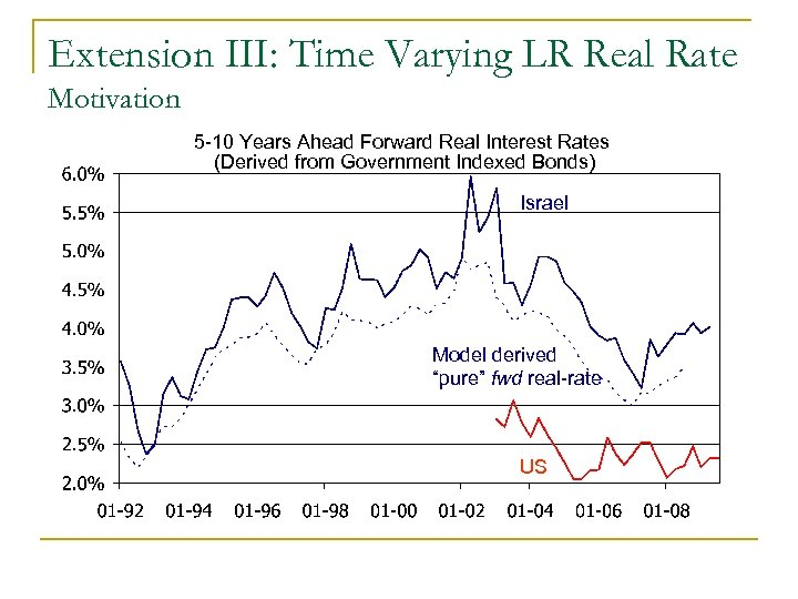Extension III: Time Varying LR Real Rate Motivation 5 -10 Years Ahead Forward Real