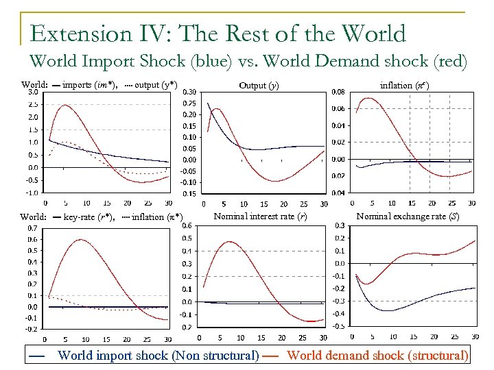 Extension IV: The Rest of the World Import Shock (blue) vs. World Demand shock