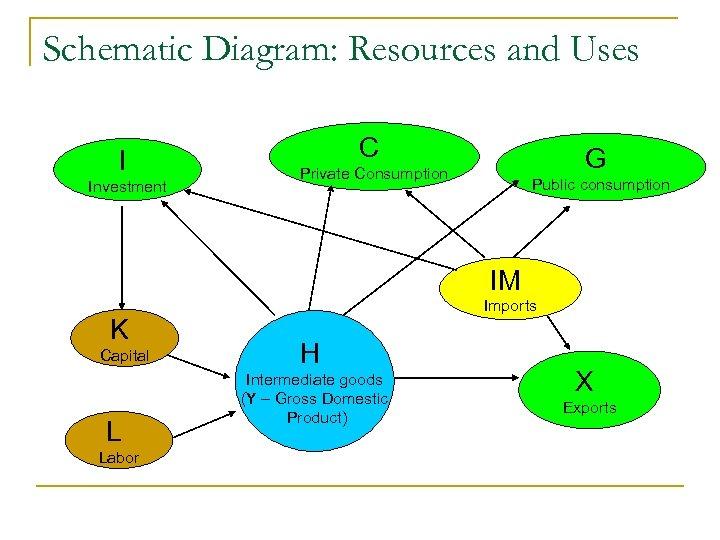 Schematic Diagram: Resources and Uses I Investment C G Private Consumption Public consumption IM