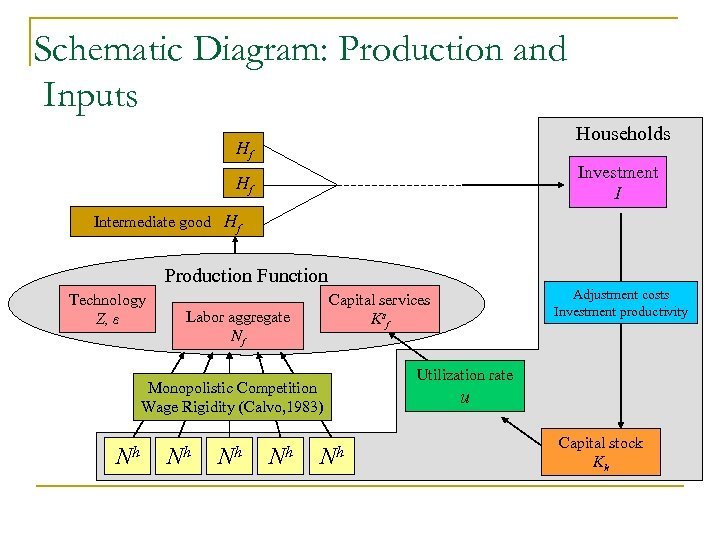 Schematic Diagram: Production and Inputs Households Hf Investment I Hf Intermediate good Hf Production