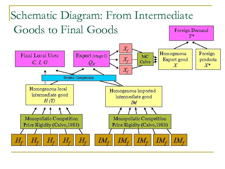 Schematic Diagram: From Intermediate Foreign Demand Goods to Final Goods Y* Final Local Uses