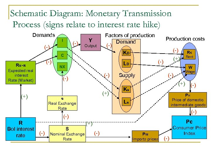 Schematic Diagram: Monetary Transmission Process (signs relate to interest rate hike) Demands I (-)