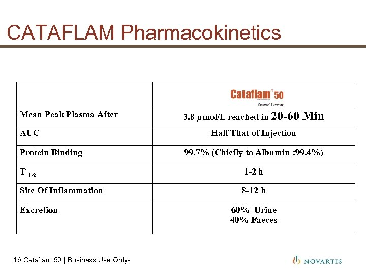 CATAFLAM Pharmacokinetics Mean Peak Plasma After AUC Protein Binding 3. 8 µmol/L reached in
