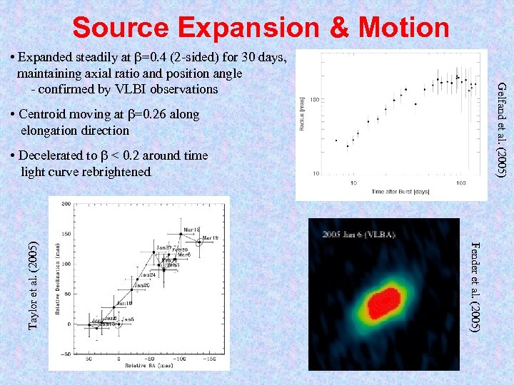 Source Expansion & Motion Gelfand et al. (2005) • Expanded steadily at =0. 4