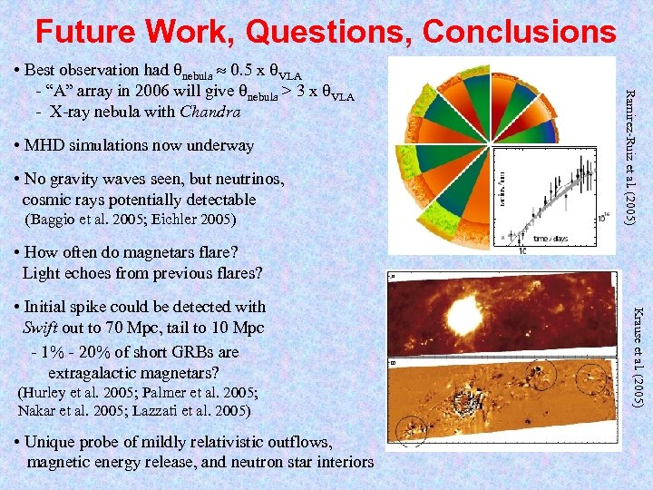 Future Work, Questions, Conclusions • MHD simulations now underway • No gravity waves seen,