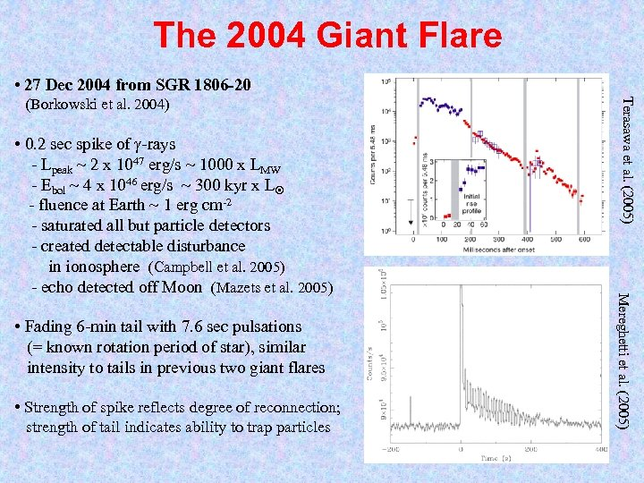 The 2004 Giant Flare • 27 Dec 2004 from SGR 1806 -20 • Fading