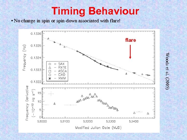 Timing Behaviour • No change in spin or spin-down associated with flare! flare Woods