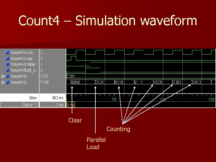 Count 4 – Simulation waveform Clear Counting Parallel Load