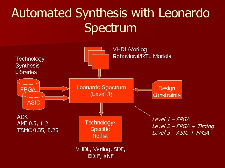 Automated Synthesis with Leonardo Spectrum Technology Synthesis Libraries FPGA VHDL/Verilog Behavioral/RTL Models Leonardo Spectrum
