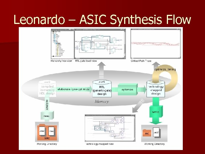 Leonardo – ASIC Synthesis Flow