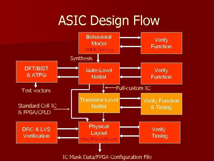 ASIC Design Flow Behavioral Model Verify Function VHDL/Verilog Synthesis DFT/BIST & ATPG Gate-Level Netlist