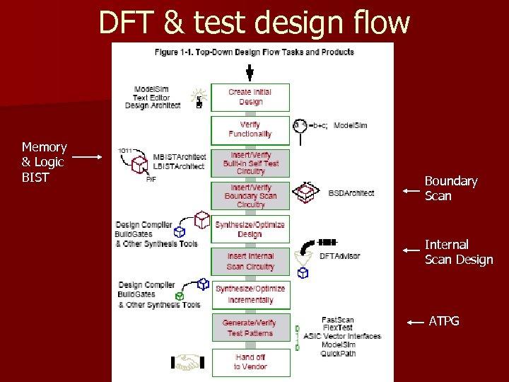 DFT & test design flow Memory & Logic BIST Boundary Scan Internal Scan Design