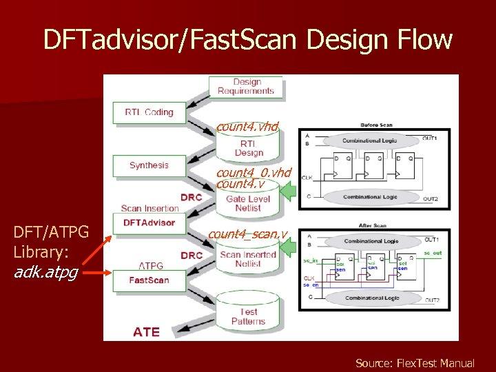 DFTadvisor/Fast. Scan Design Flow count 4. vhd count 4_0. vhd count 4. v DFT/ATPG