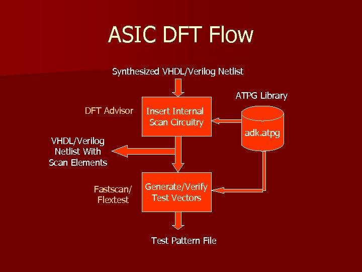 ASIC DFT Flow Synthesized VHDL/Verilog Netlist ATPG Library DFT Advisor Insert Internal Scan Circuitry