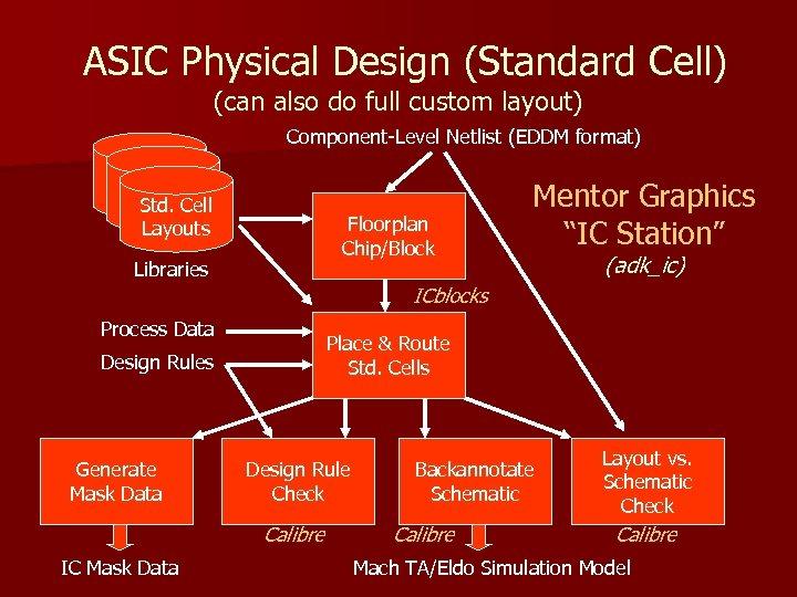 ASIC Physical Design (Standard Cell) (can also do full custom layout) Component-Level Netlist (EDDM