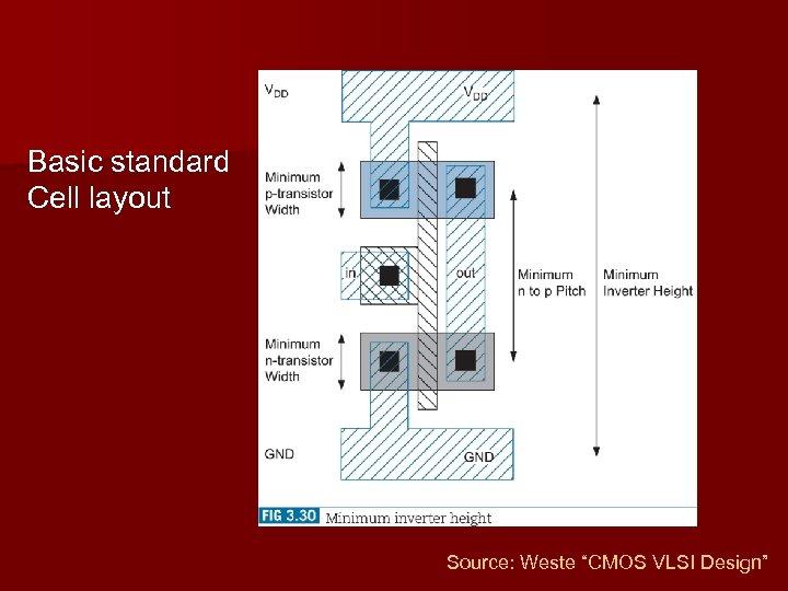 "Basic standard Cell layout Source: Weste ""CMOS VLSI Design"""