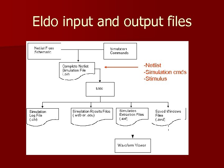 Eldo input and output files -Netlist -Simulation cmds -Stimulus