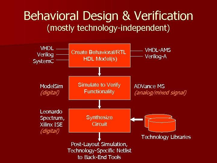 Behavioral Design & Verification (mostly technology-independent) VHDL Verilog System. C Model. Sim (digital) Leonardo