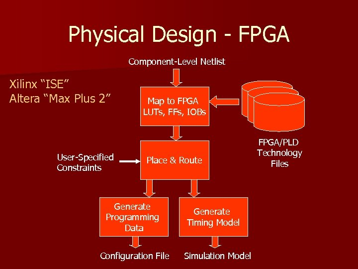 "Physical Design - FPGA Component-Level Netlist Xilinx ""ISE"" Altera ""Max Plus 2"" User-Specified Constraints"