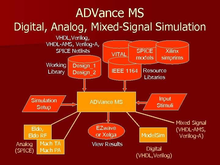 ADVance MS Digital, Analog, Mixed-Signal Simulation VHDL, Verilog, VHDL-AMS, Verilog-A, SPICE Netlists Working Library