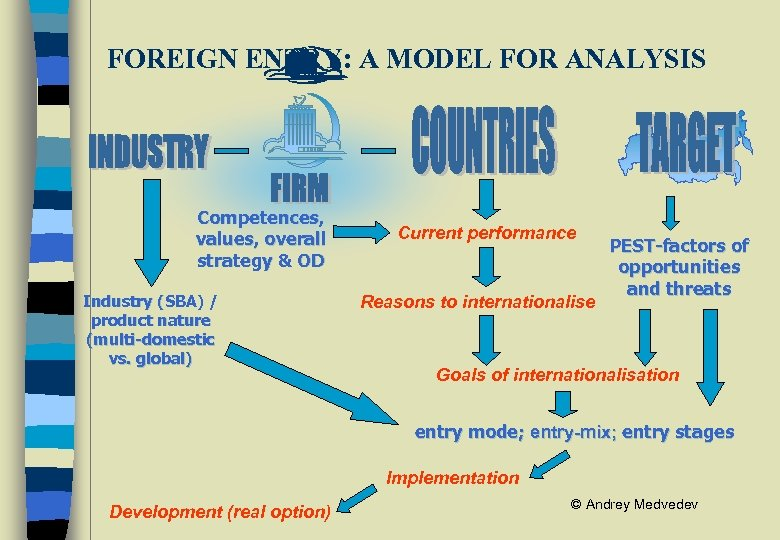 FOREIGN ENTRY: A MODEL FOR ANALYSIS Competences, values, overall strategy & OD Industry (SBA)