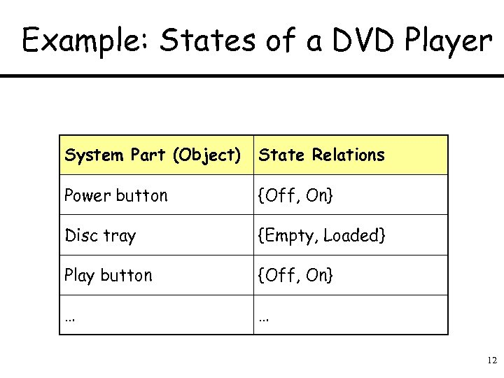 Example: States of a DVD Player System Part (Object) State Relations Power button {Off,