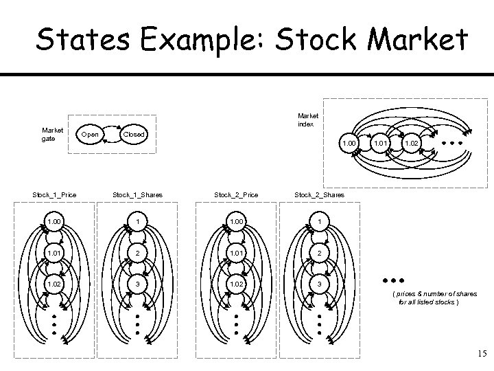 States Example: Stock Market gate Market index Open Closed 1. 00 Stock_1_Price Stock_1_Shares Stock_2_Price