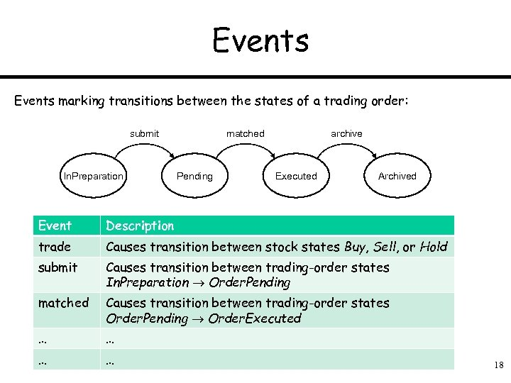 Events marking transitions between the states of a trading order: submit In. Preparation matched