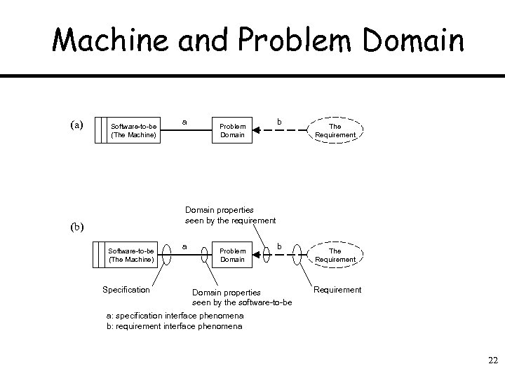 Machine and Problem Domain (a) Software-to-be (The Machine) a Problem Domain b The Requirement