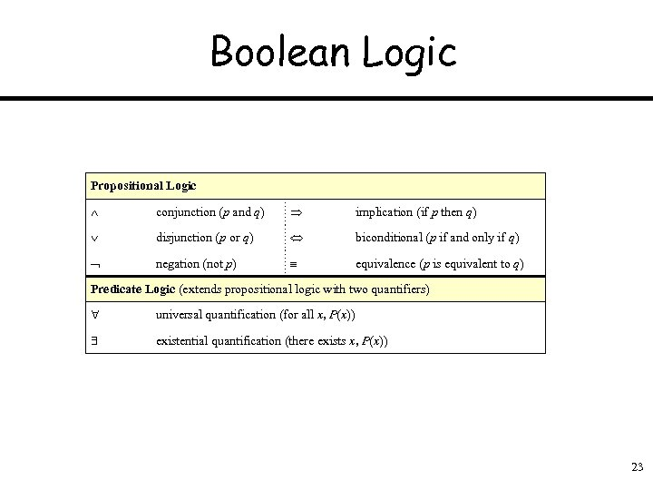 Boolean Logic Propositional Logic conjunction (p and q) implication (if p then q) disjunction