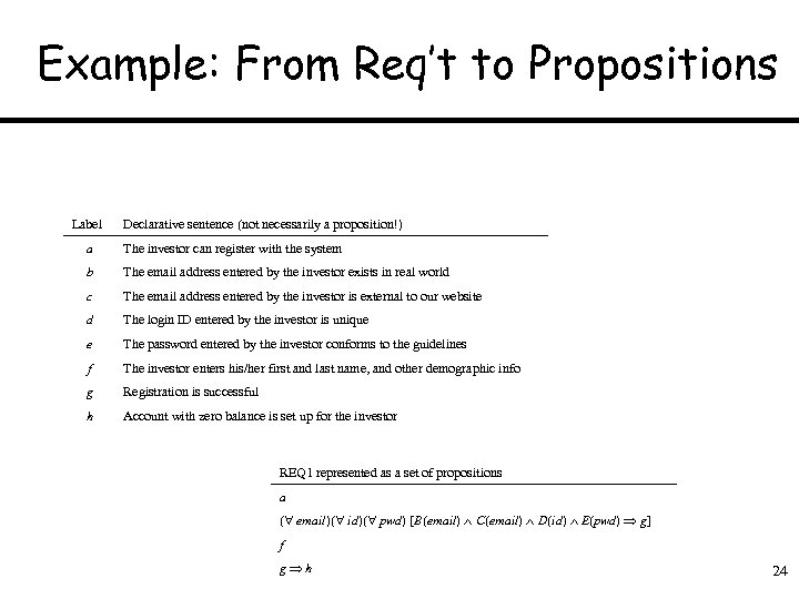 Example: From Req't to Propositions Label Declarative sentence (not necessarily a proposition!) a The